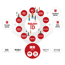 1分で分かるRakuten Marketing Platform