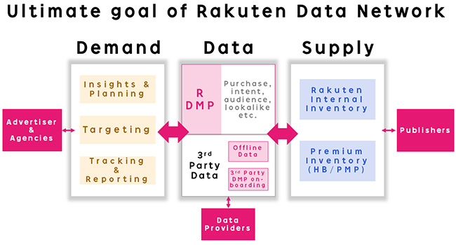 Ultimate goal of Rakuten Data Network