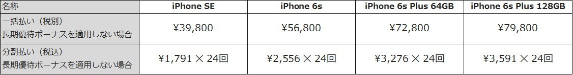 iPhone 6s Plus、iPhone 6s、iPhone SEの端末販売価格