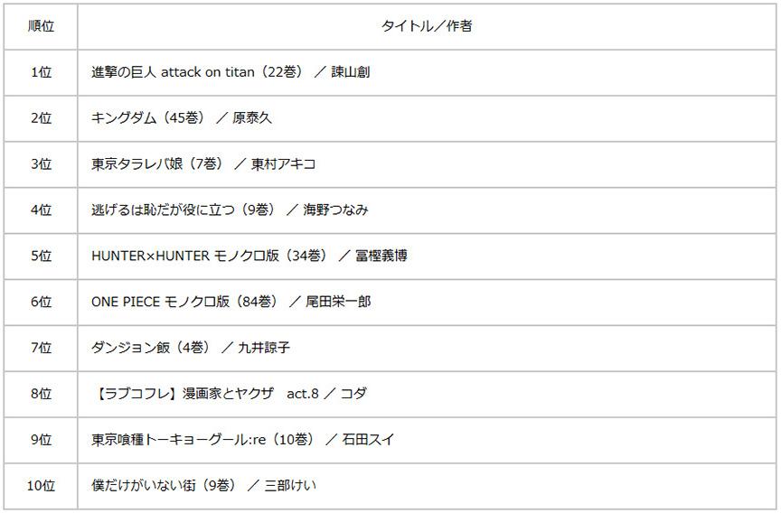楽天Kobo 2017年年間売れ筋ランキング