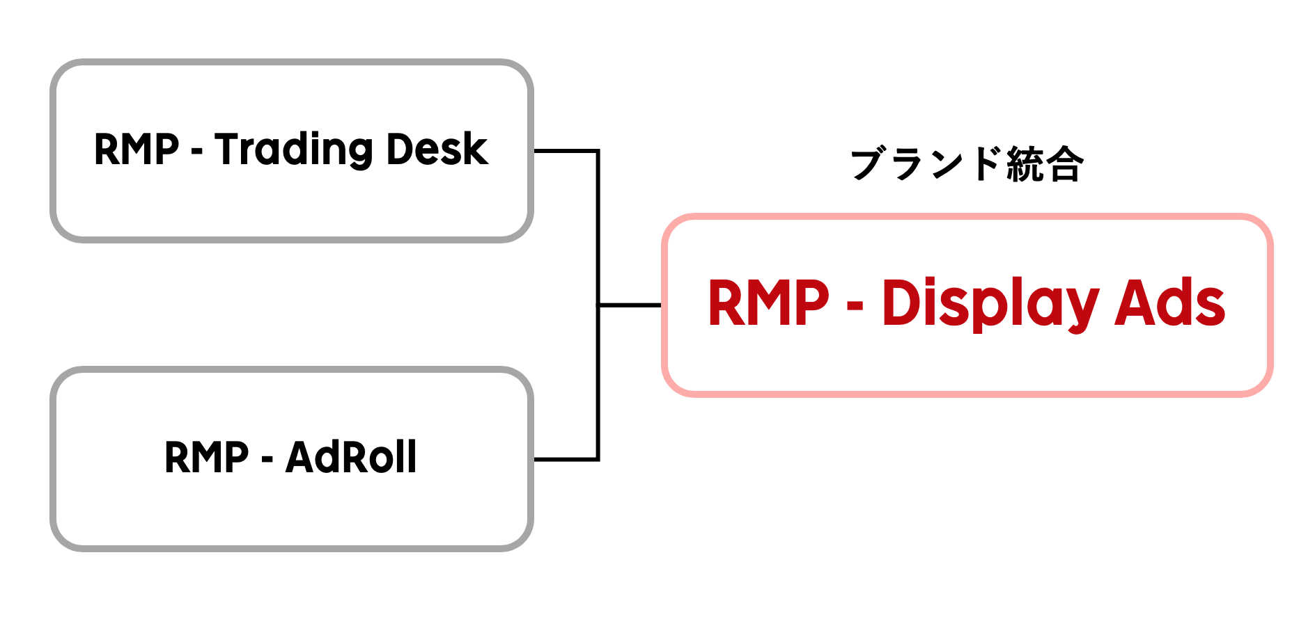「RMP - Trading Desk」と「RMP - AdRoll」をブランド統合し、「RMP - Display Ads」へ